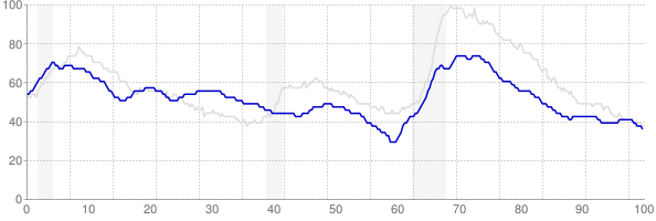 Montana monthly unemployment rate chart from 1990 to September 2018